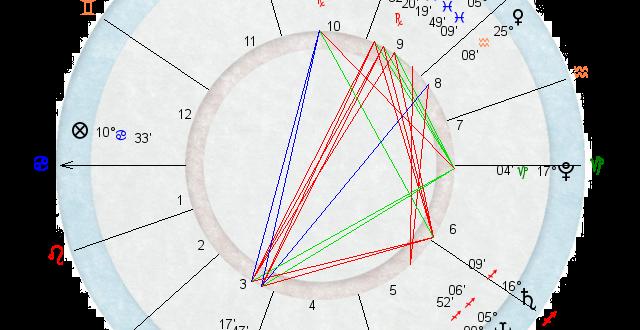 Oroscopo del giorno 8 Giugno 2016, previsioni segno per segno